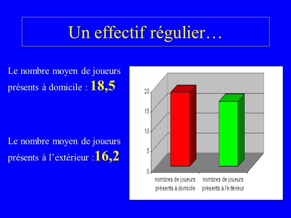 Un effectif régulier… Le nombre moyen de joueurs présents à domicile : 18,5 Le nombre moyen de joueurs présents à lextérieur : 16,2