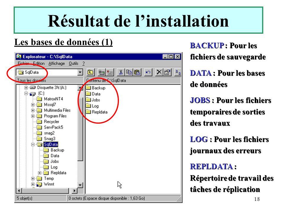 Yonel Grusson18 Résultat de linstallation Les bases de données (1) BACKUP : Pour les fichiers de sauvegarde DATA : Pour les bases de données JOBS : Po