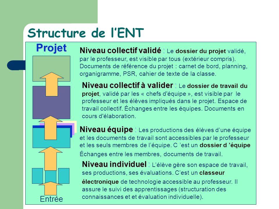 Structure de lENT Niveau individuel : Niveau individuel : Lélève gère son espace de travail, ses productions, ses évaluations. Cest un classeur électr