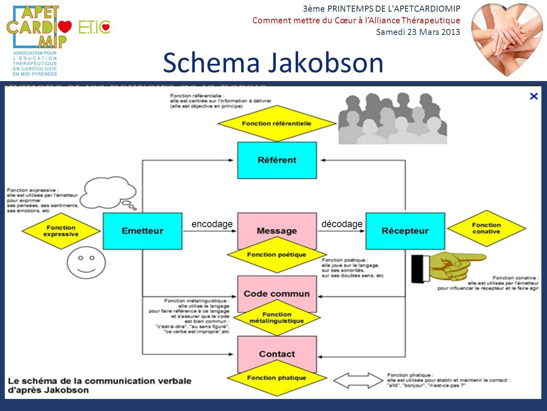 3ème PRINTEMPS DE L'APETCARDIOMIP Comment mettre du Cœur à lAlliance Thérapeutique Samedi 23 Mars 2013 Schema Jakobson encodage décodage