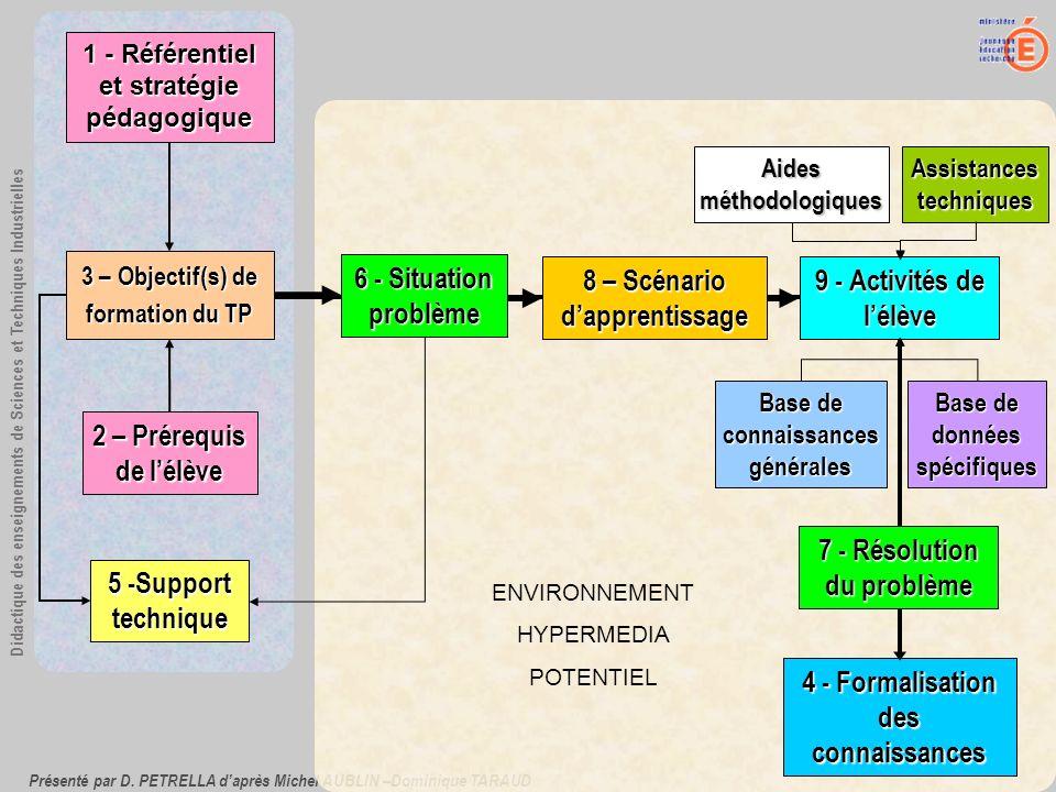 Présenté par D. PETRELLA daprès Michel AUBLIN –Dominique TARAUD Didactique des enseignements de Sciences et Techniques Industrielles ENVIRONNEMENT HYP