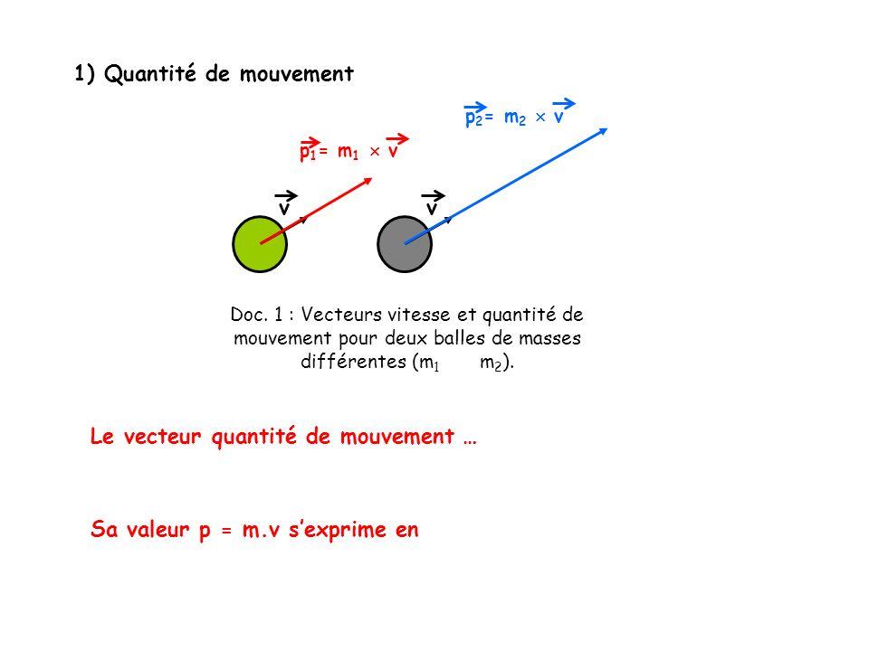 1) Quantité de mouvement Le vecteur quantité de mouvement … Sa valeur p = m.v sexprime en Doc. 1 : Vecteurs vitesse et quantité de mouvement pour deux
