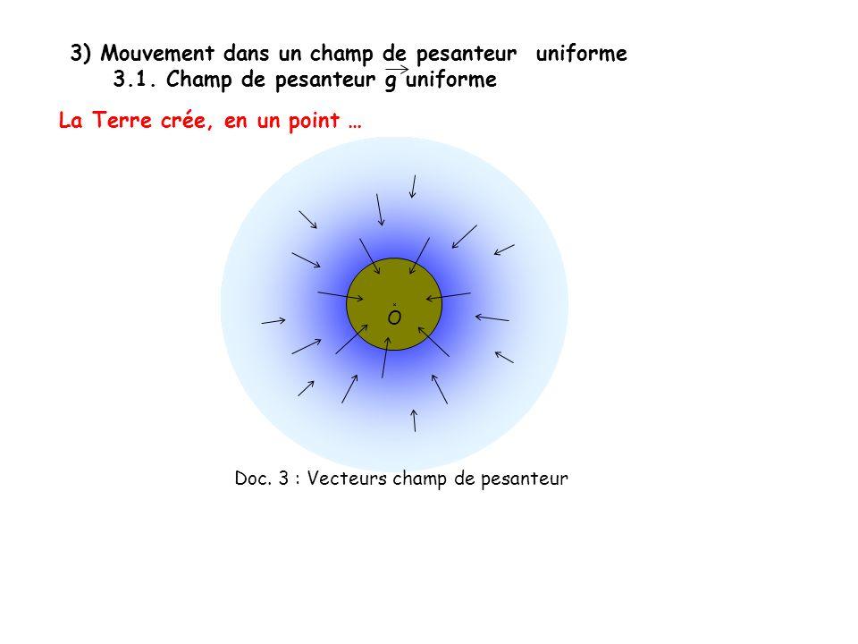 3) Mouvement dans un champ de pesanteur uniforme 3.1. Champ de pesanteur g uniforme La Terre crée, en un point … O Doc. 3 : Vecteurs champ de pesanteu