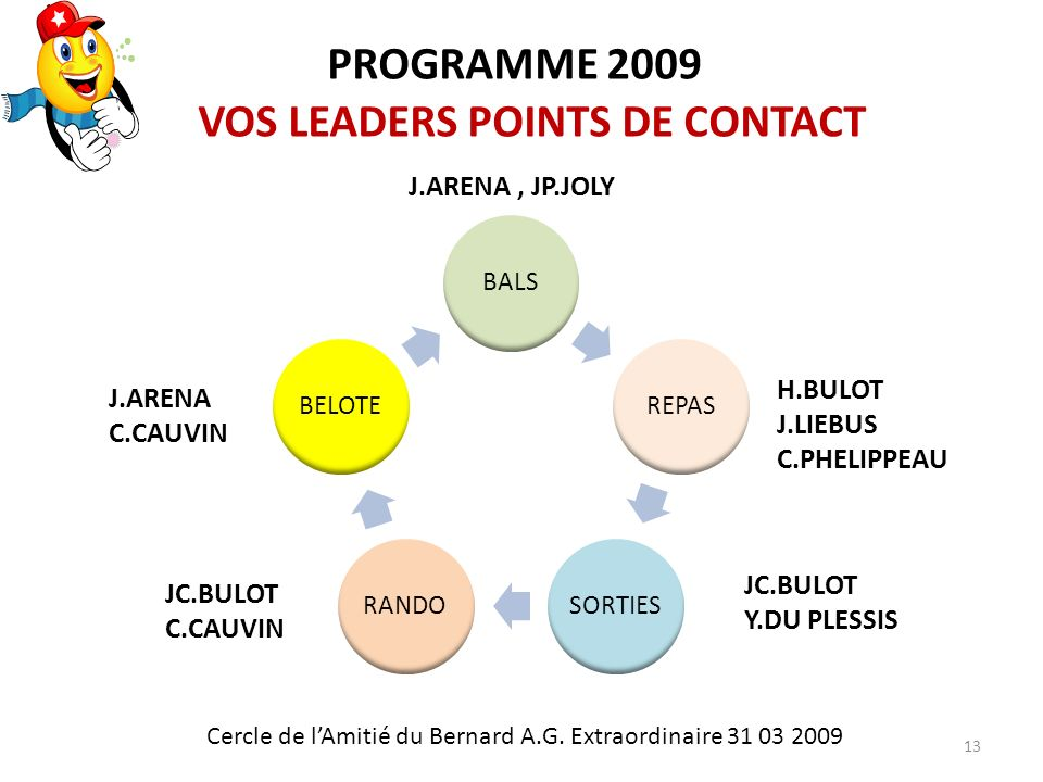 13 BALSREPASSORTIESRANDOBELOTE H.BULOT J.LIEBUS C.PHELIPPEAU J.ARENA, JP.JOLY J.ARENA C.CAUVIN JC.BULOT C.CAUVIN JC.BULOT Y.DU PLESSIS PROGRAMME 2009 VOS LEADERS POINTS DE CONTACT Cercle de lAmitié du Bernard A.G.