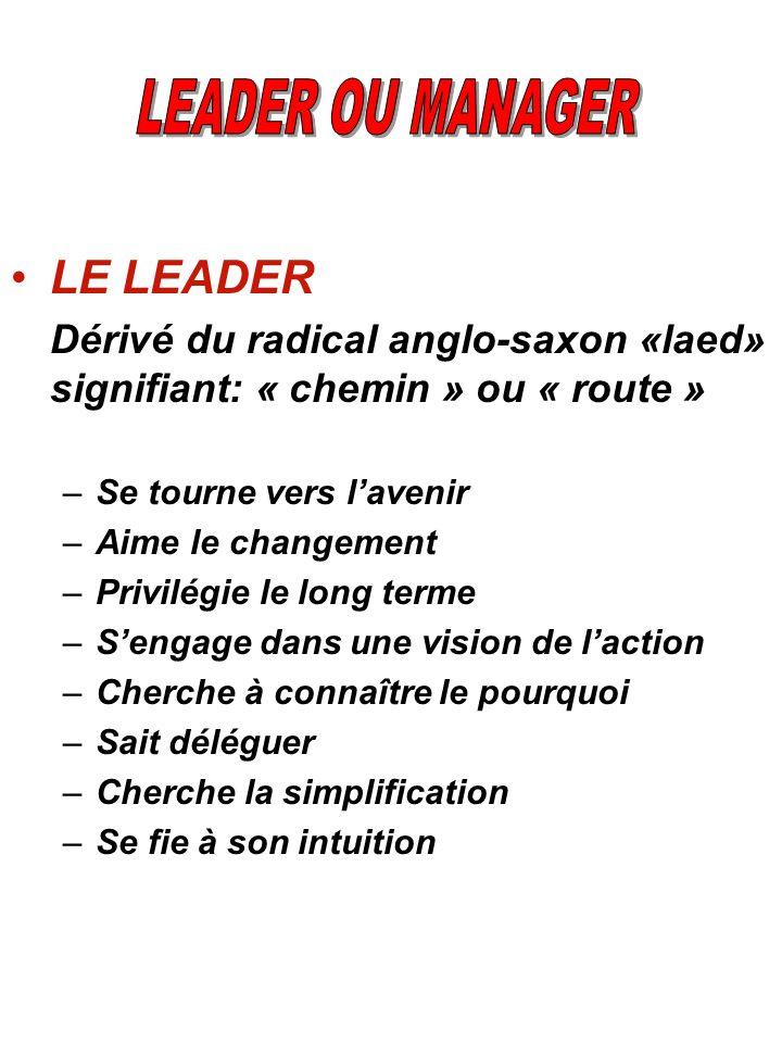 LE LEADER Dérivé du radical anglo-saxon «laed» signifiant: « chemin » ou « route » –Se tourne vers lavenir –Aime le changement –Privilégie le long ter
