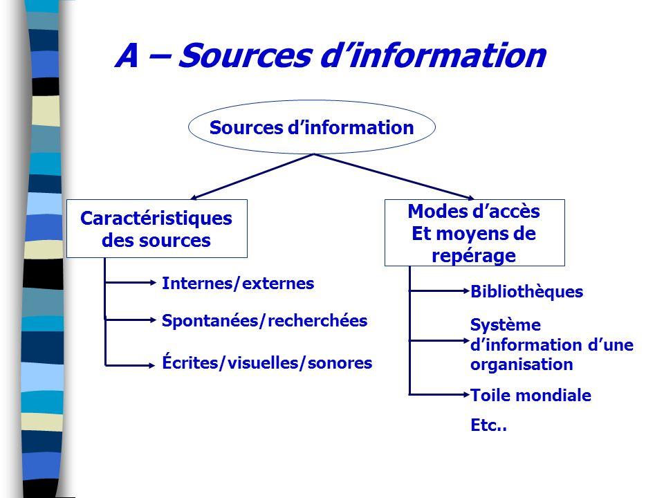 A – Sources dinformation Sources dinformation Caractéristiques des sources Modes daccès Et moyens de repérage Internes/externes Spontanées/recherchées
