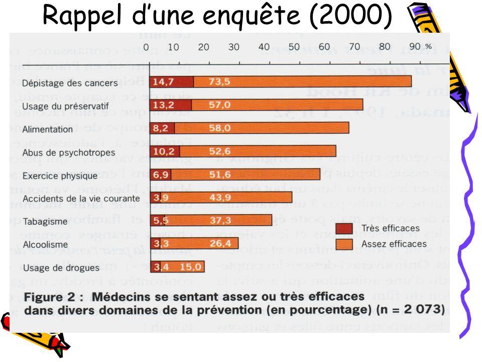 Rappel dune enquête (2000)