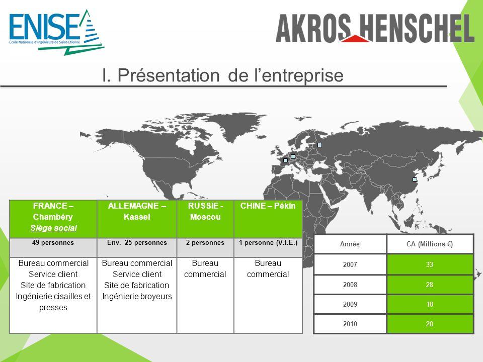 I. Présentation de lentreprise AnnéeCA (Millions ) 200733 200828 200918 201020 FRANCE – Chambéry Siège social ALLEMAGNE – Kassel RUSSIE - Moscou CHINE