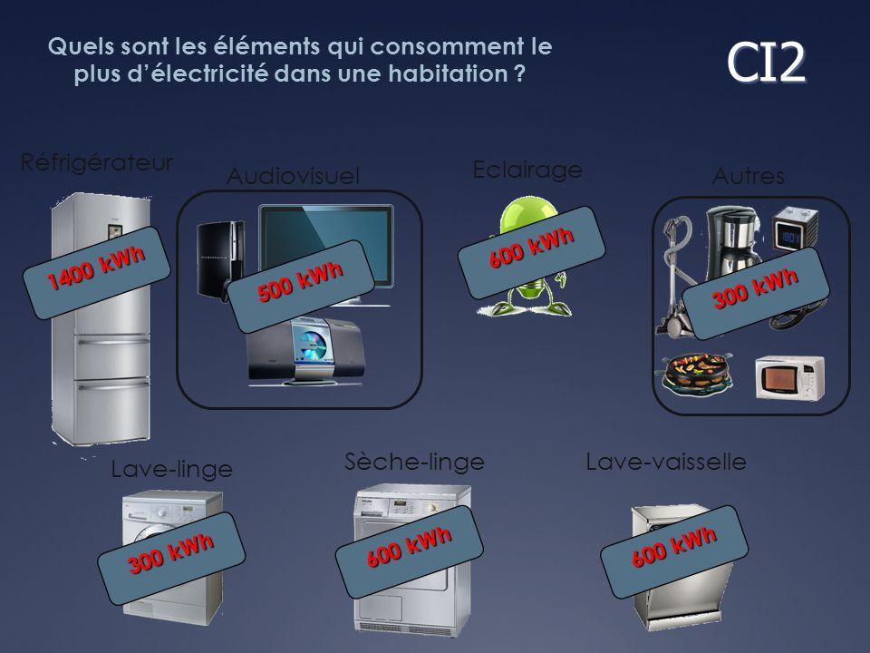 Réfrigérateur Lave-linge Sèche-lingeLave-vaisselle Eclairage AudiovisuelAutres CI2 Quels sont les éléments qui consomment le plus délectricité dans un