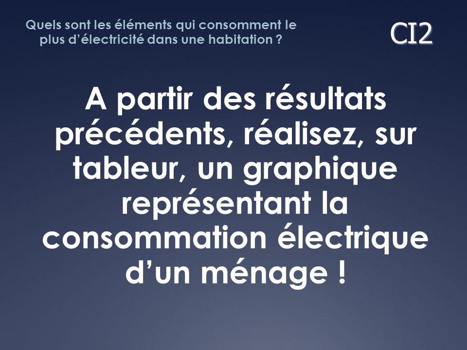 A partir des résultats précédents, réalisez, sur tableur, un graphique représentant la consommation électrique dun ménage ! Quels sont les éléments qu