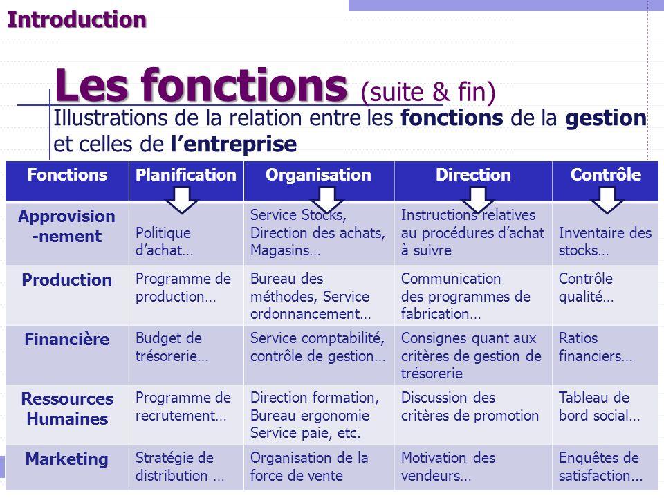 11 Illustrations de la relation entre les fonctions de la gestion et celles de lentreprise Les fonctions Les fonctions (suite & fin) Université de La