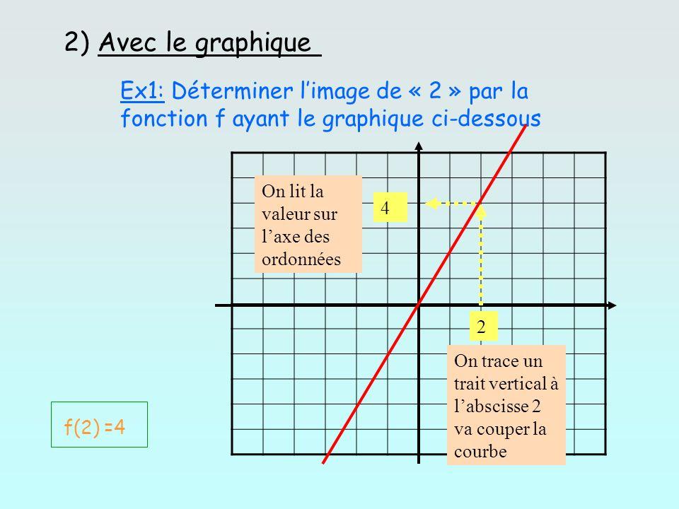 2) Avec le graphique Ex1: Déterminer limage de « 2 » par la fonction f ayant le graphique ci-dessous 2 4 On trace un trait vertical à labscisse 2 va c