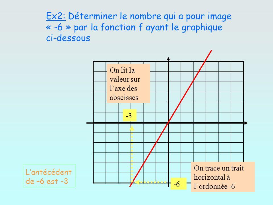 Ex2: Déterminer le nombre qui a pour image « -6 » par la fonction f ayant le graphique ci-dessous -6 -3 On trace un trait horizontal à lordonnée -6 On
