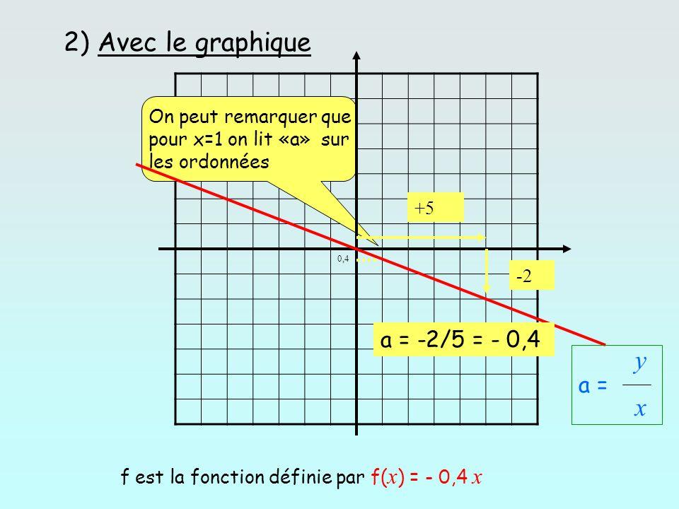 2) Avec le graphique 0,4 +5 -2 a = -2/5 = - 0,4 f est la fonction définie par f( x ) = - 0,4 x On peut remarquer que pour x=1 on lit «a» sur les ordon