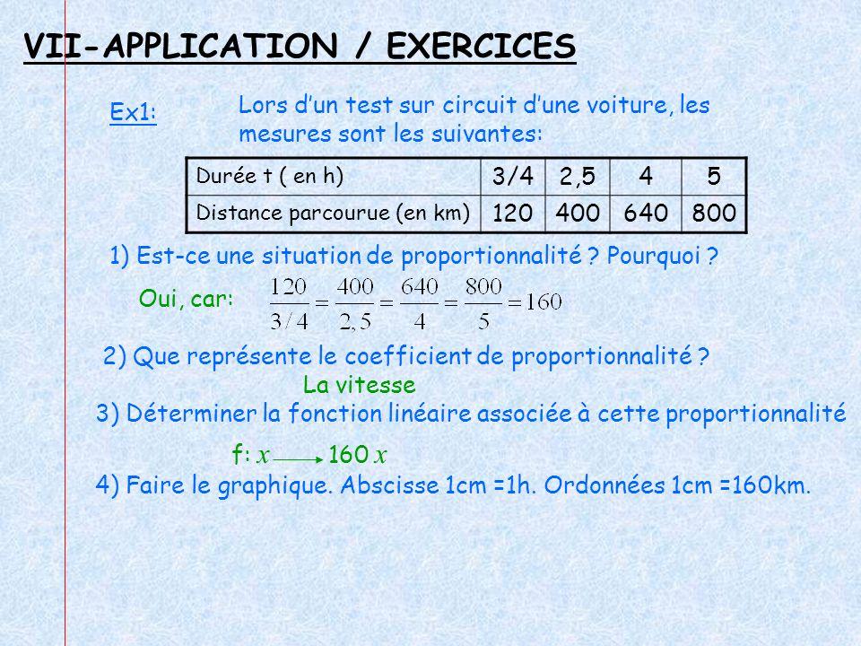 VII-APPLICATION / EXERCICES Durée t ( en h) 3/42,545 Distance parcourue (en km) 120400640800 Ex1: Lors dun test sur circuit dune voiture, les mesures