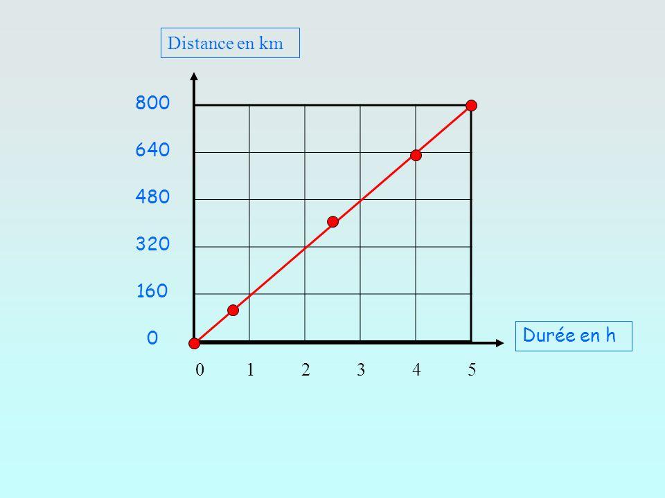 0 1 2 3 4 5 Durée en h Distance en km 800 640 480 320 160 0