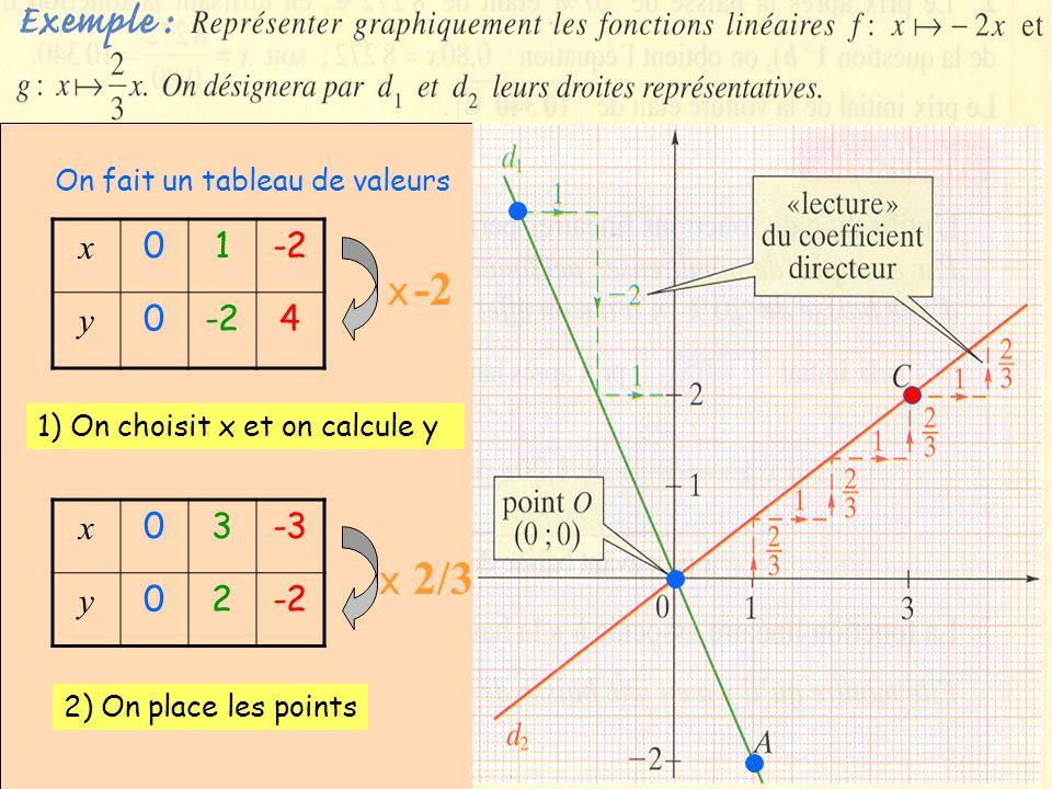 2) x 01-2 y 0 4 X -2 x 03-3 y 02-2 X 2/3 On fait un tableau de valeurs 1) On choisit x et on calcule y 2) On place les points