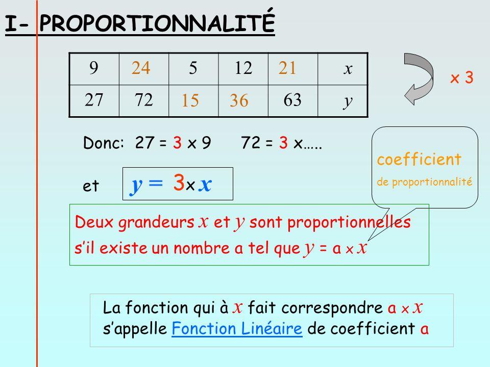 I- PROPORTIONNALITÉ 9512 x 277263 y x 3 Donc: 27 = 3 x 9 72 = 3 x….. et y = x 3x3x Deux grandeurs x et y sont proportionnelles sil existe un nombre a