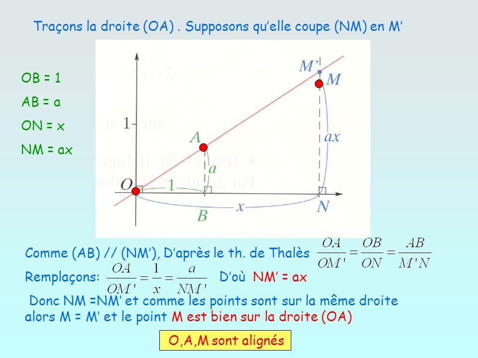 Traçons la droite (OA). Supposons quelle coupe (NM) en M OB = 1 AB = a ON = x NM = ax Comme (AB) // (NM), Daprès le th. de Thalès Remplaçons: Doù NM =