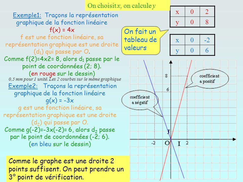 Exemple1: Traçons la représentation graphique de la fonction linéaire f(x) = 4x f est une fonction linéaire, sa représentation graphique est une droit