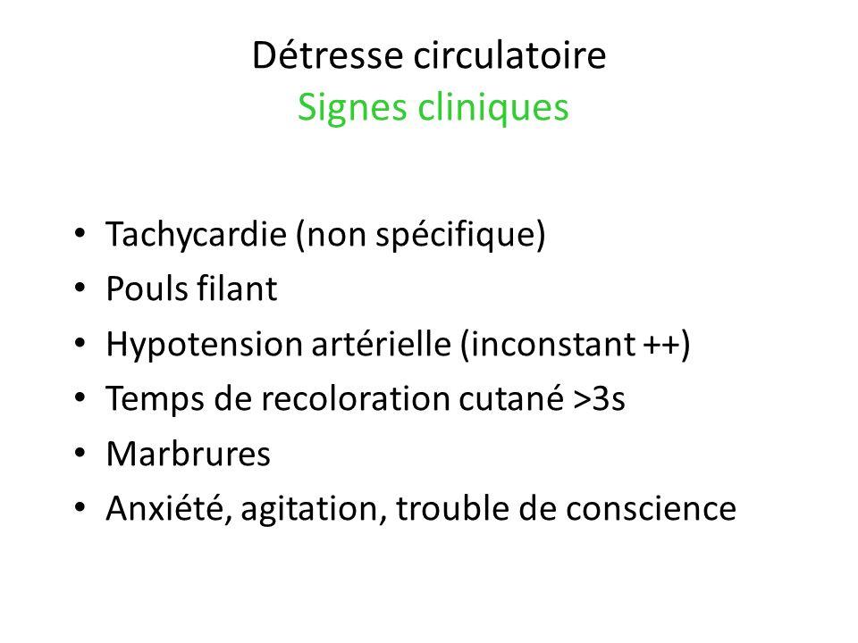 Détresse circulatoire Signes cliniques Tachycardie (non spécifique) Pouls filant Hypotension artérielle (inconstant ++) Temps de recoloration cutané >