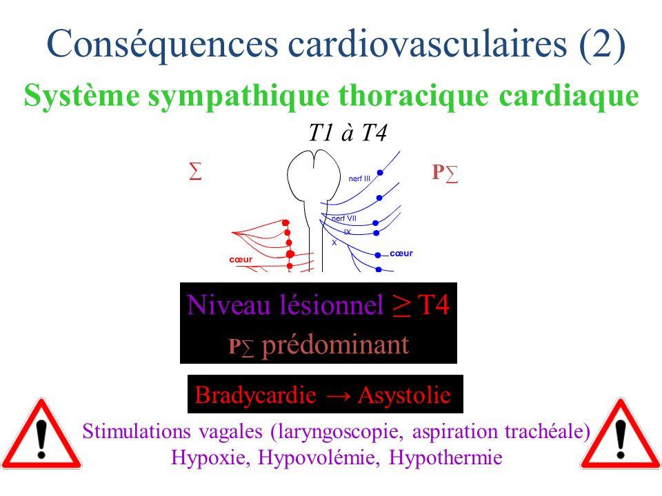 Système sympathique thoracique cardiaque T1 à T4 Conséquences cardiovasculaires (2) Stimulations vagales (laryngoscopie, aspiration trachéale) Hypoxie
