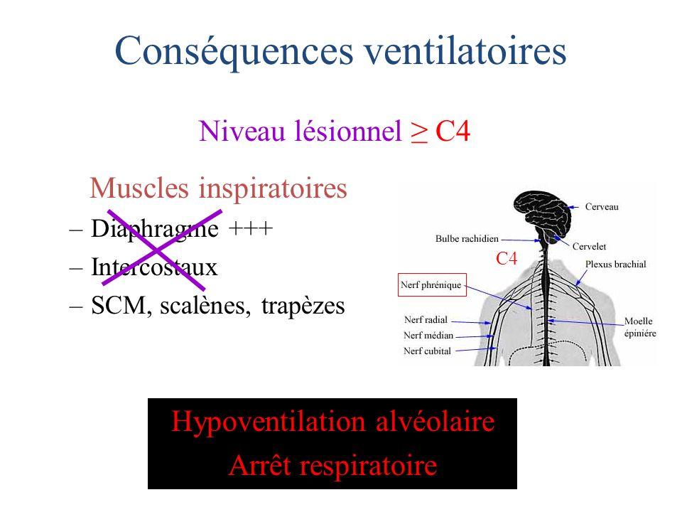 Conséquences ventilatoires Muscles inspiratoires –Diaphragme +++ –Intercostaux –SCM, scalènes, trapèzes Niveau lésionnel C4 Hypoventilation alvéolaire