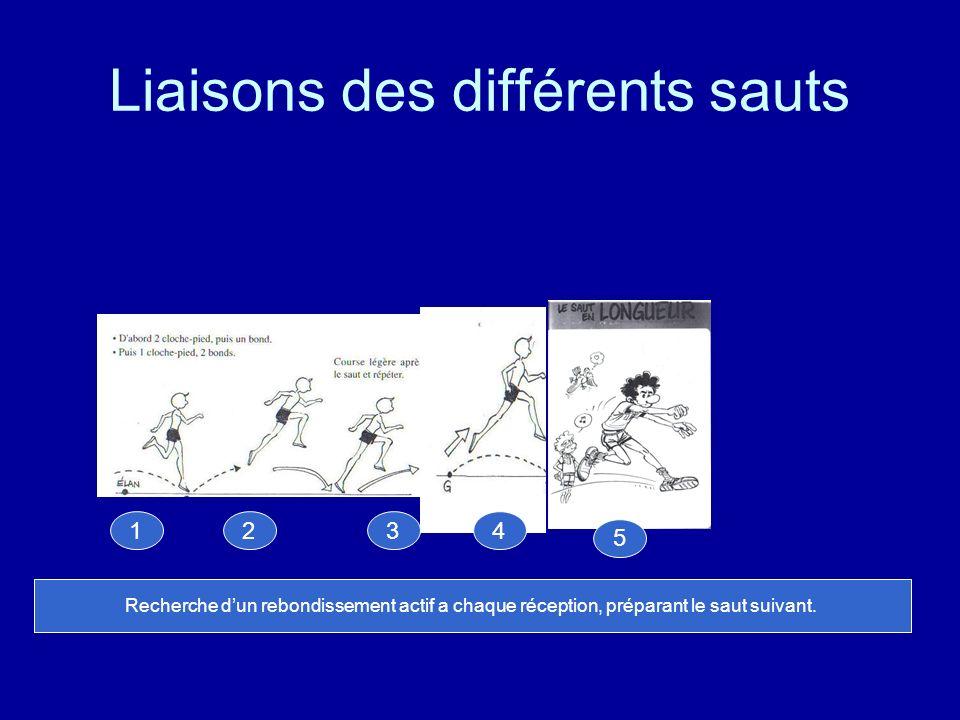 Liaisons des différents sauts Recherche dun rebondissement actif a chaque réception, préparant le saut suivant. 1234 5