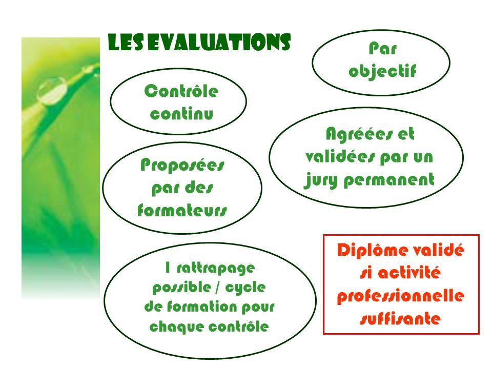 LES EVALUATIONS Par objectif Contrôle continu Proposées par des formateurs 1 rattrapage possible / cycle de formation pour chaque contrôle Agréées et
