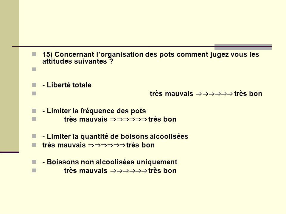 15) Concernant lorganisation des pots comment jugez vous les attitudes suivantes .
