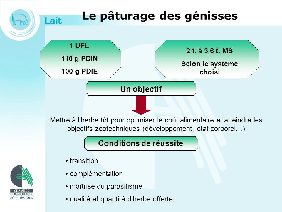 Le pâturage des génisses 1 UFL 110 g PDIN 100 g PDIE 2 t. à 3,6 t. MS Selon le système choisi Un objectif Mettre à lherbe tôt pour optimiser le coût a