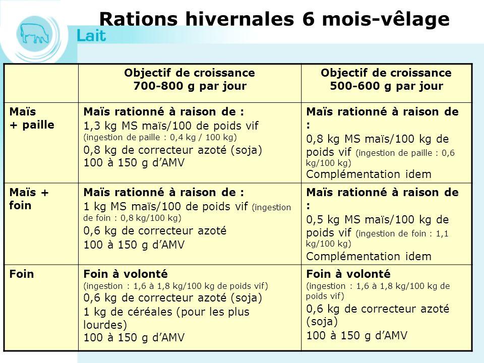 Rations hivernales 6 mois-vêlage Objectif de croissance 700-800 g par jour Objectif de croissance 500-600 g par jour Maïs + paille Maïs rationné à rai