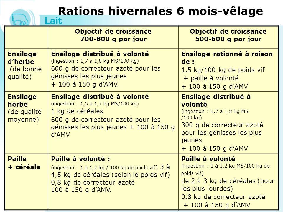 Rations hivernales 6 mois-vêlage Objectif de croissance 700-800 g par jour Objectif de croissance 500-600 g par jour Ensilage dherbe (de bonne qualité