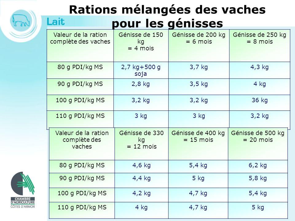 Rations mélangées des vaches pour les génisses Valeur de la ration complète des vaches Génisse de 150 kg = 4 mois Génisse de 200 kg = 6 mois Génisse d
