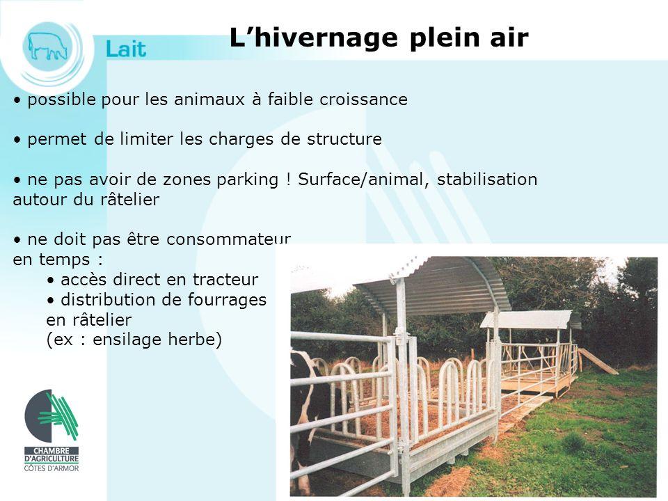 Lhivernage plein air possible pour les animaux à faible croissance permet de limiter les charges de structure ne pas avoir de zones parking ! Surface/