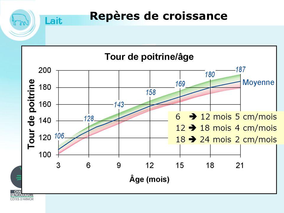 Repères de croissance 6 12 mois 5 cm/mois 12 18 mois 4 cm/mois 18 24 mois 2 cm/mois