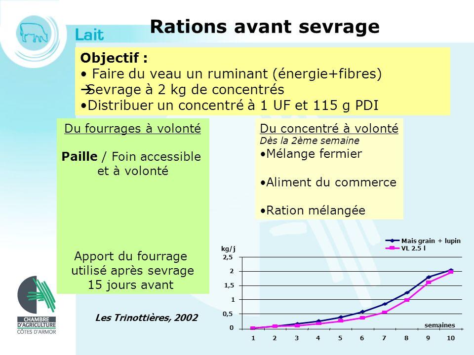Objectif : Faire du veau un ruminant (énergie+fibres) Sevrage à 2 kg de concentrés Distribuer un concentré à 1 UF et 115 g PDI Du fourrages à volonté