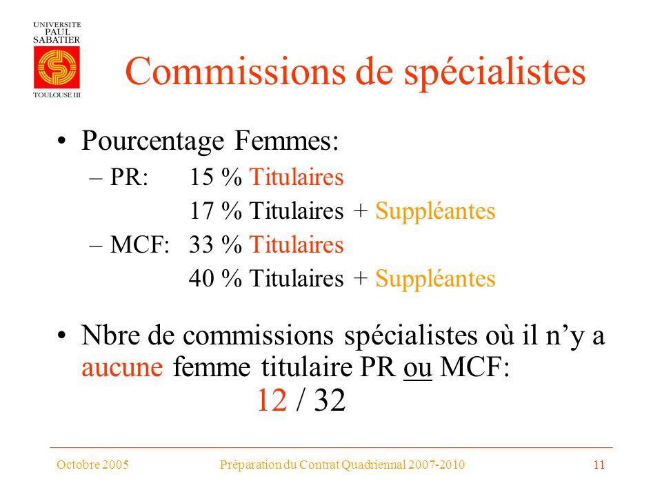 Octobre 2005Préparation du Contrat Quadriennal 2007-201011 Commissions de spécialistes Pourcentage Femmes: –PR: 15 % Titulaires 17 % Titulaires + Supp