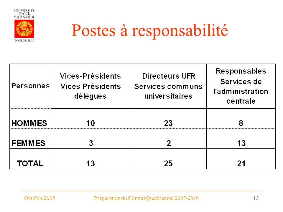 Octobre 2005Préparation du Contrat Quadriennal 2007-201013 Postes à responsabilité