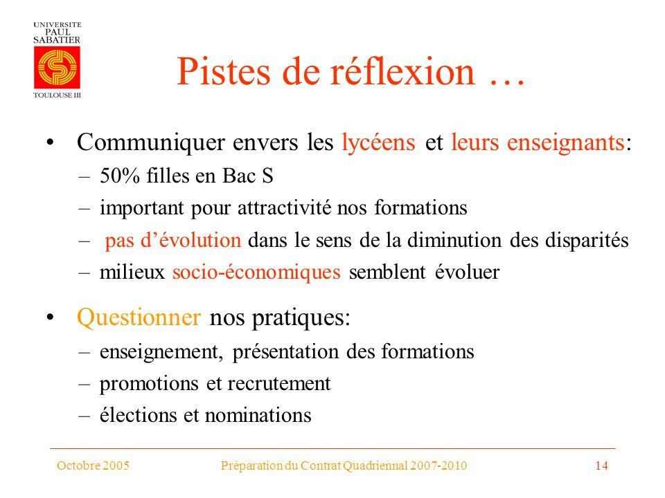 Octobre 2005Préparation du Contrat Quadriennal 2007-201014 Pistes de réflexion … Communiquer envers les lycéens et leurs enseignants: –50% filles en B