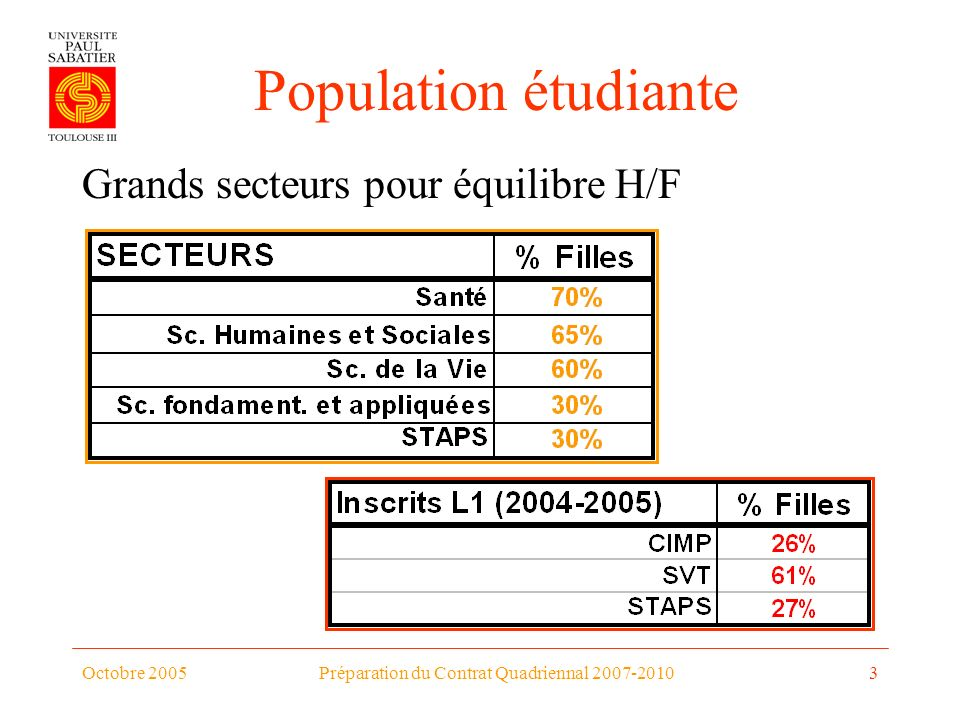 Octobre 2005Préparation du Contrat Quadriennal 2007-20103 Population étudiante Grands secteurs pour équilibre H/F