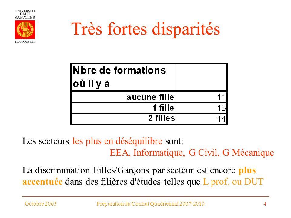 Octobre 2005Préparation du Contrat Quadriennal 2007-20104 Très fortes disparités La discrimination Filles/Garçons par secteur est encore plus accentuée dans des filières d études telles que L prof.