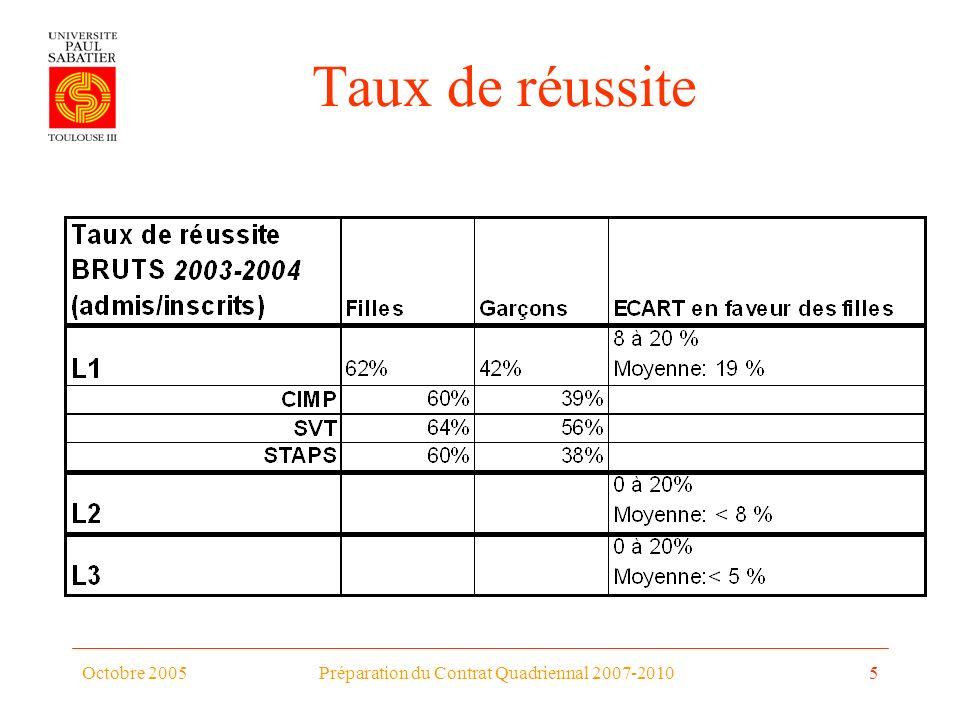 Octobre 2005Préparation du Contrat Quadriennal 2007-20105 Taux de réussite