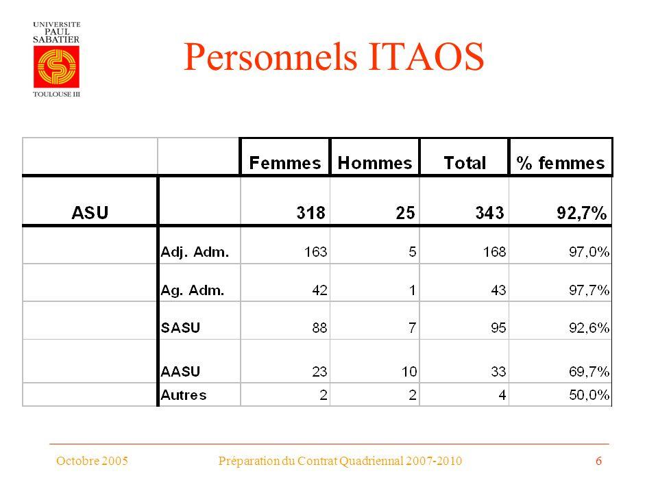 Octobre 2005Préparation du Contrat Quadriennal 2007-20106 Personnels ITAOS