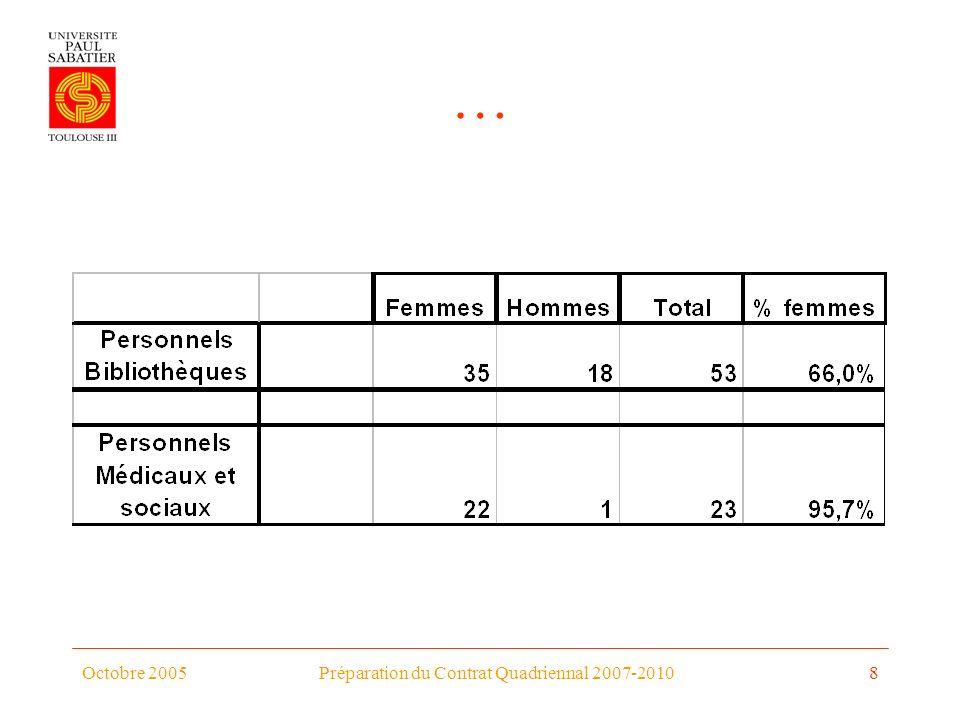 Octobre 2005Préparation du Contrat Quadriennal 2007-20108 …