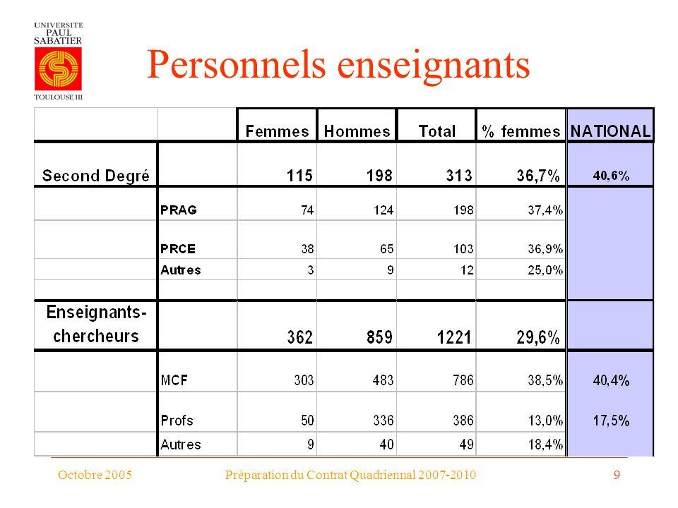 Octobre 2005Préparation du Contrat Quadriennal 2007-20109 Personnels enseignants