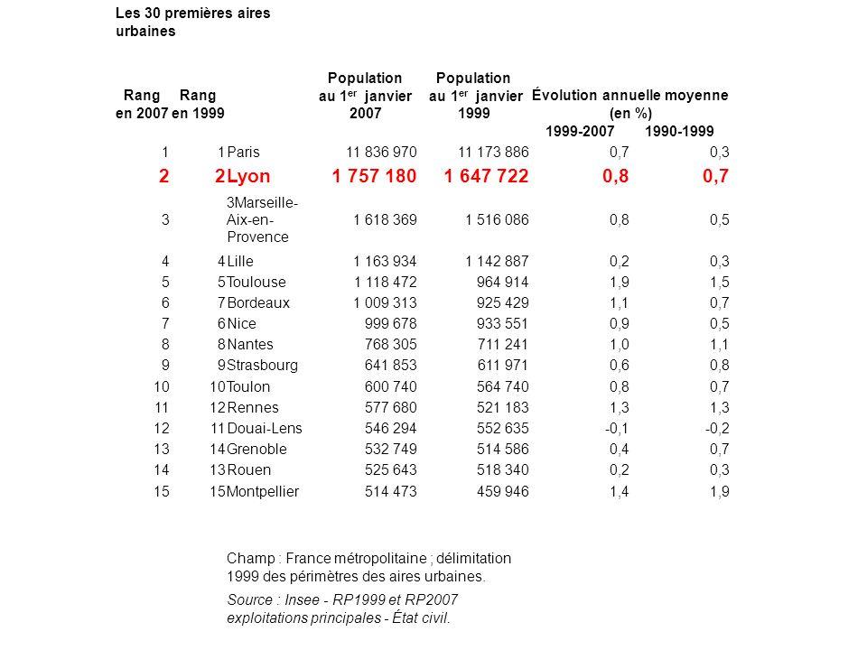 Les 30 premières aires urbaines Rang en 2007 Rang en 1999 Population au 1 er janvier 2007 Population au 1 er janvier 1999 Évolution annuelle moyenne (