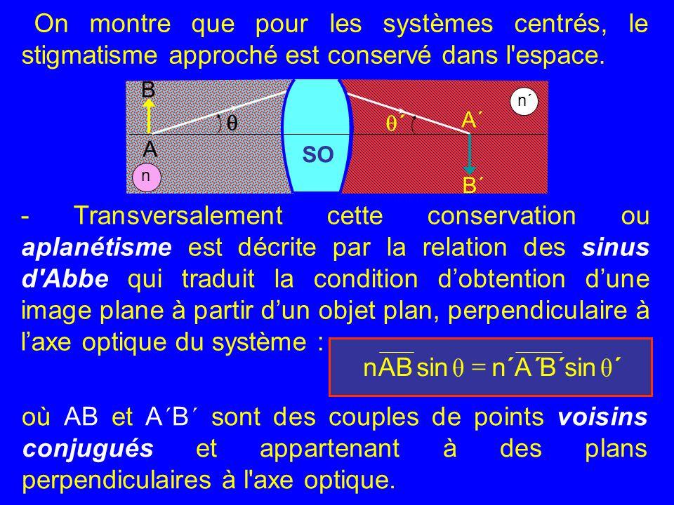 20/39 On montre que pour les systèmes centrés, le stigmatisme approché est conservé dans l'espace. - Transversalement cette conservation ou aplanétism