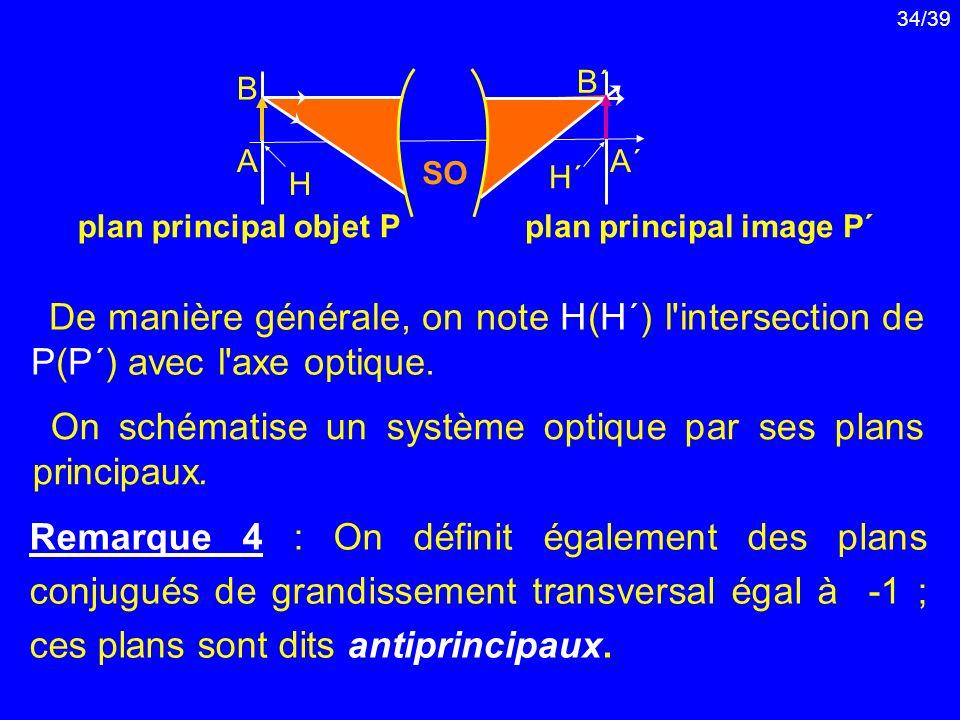 34/39 Remarque 4 : On définit également des plans conjugués de grandissement transversal égal à -1 ; ces plans sont dits antiprincipaux. On schématise