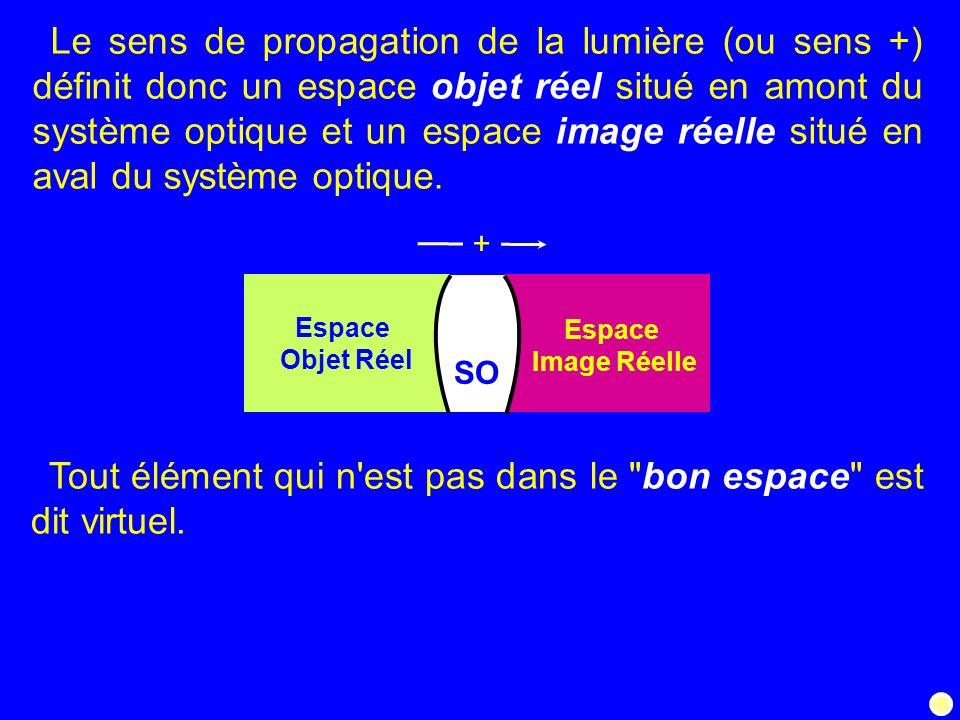 6/39 Le sens de propagation de la lumière (ou sens +) définit donc un espace objet réel situé en amont du système optique et un espace image réelle si